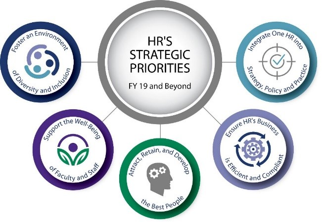 Strategic Priorities Infographic